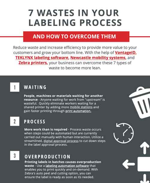 7 Wastes In Your Labeling Process